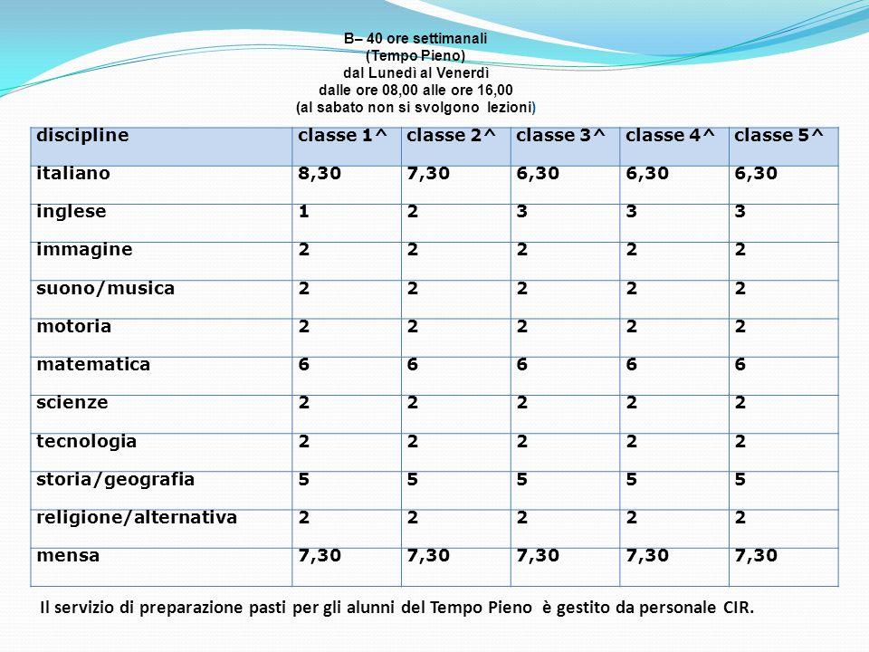 B– 40 ore settimanali (Tempo Pieno) dal Lunedì al Venerdì dalle ore 08,00 alle ore 16,00 (al sabato non si svolgono lezioni) disciplineclasse 1^classe