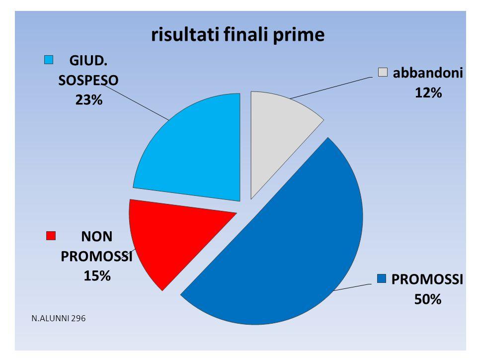 RISULTATO PROGETTO CLASSI PRIME: % insufficienze rispetto al primo quadrimestre: I quadII quadvariazione COMUNE: ITALIANO2321-2 MATEM.3926-13 EC AZ3319-14 SOCIALE ITALIANO113-8 MATEM.3518-17 INGLESE1710-7 ALBERGH.: ITA4426-18 MATE3732-5