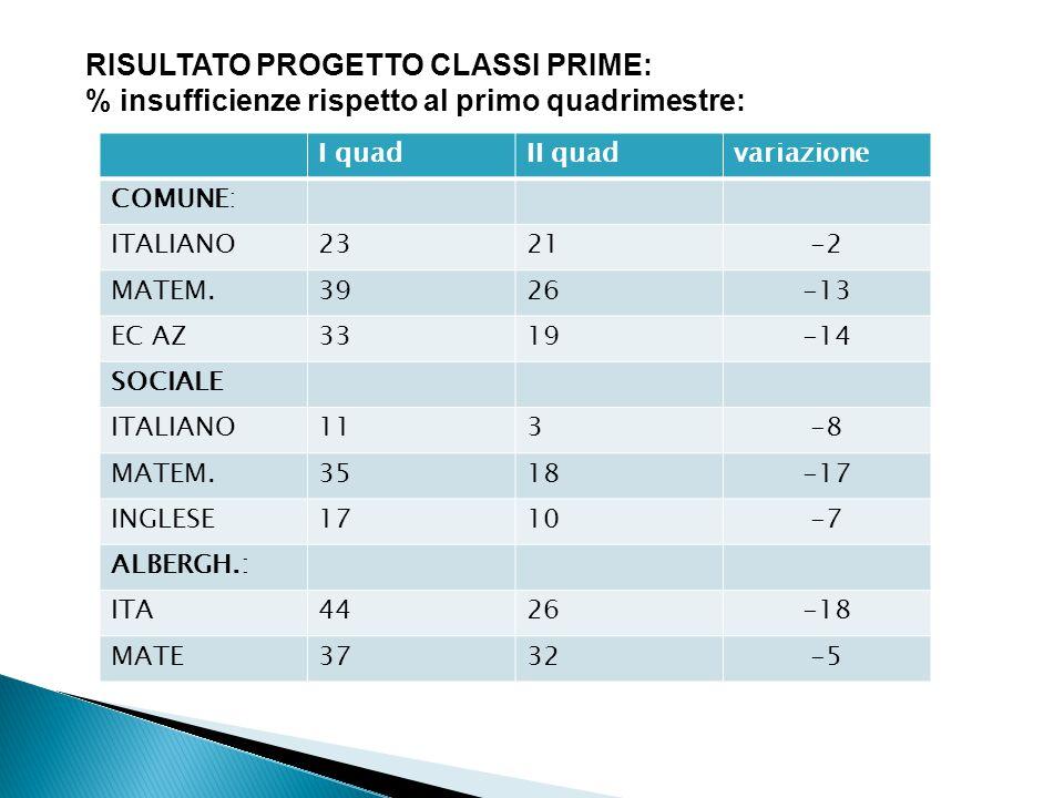 RISULTATO PROGETTO CLASSI PRIME: % insufficienze rispetto al primo quadrimestre: I quadII quadvariazione COMUNE: ITALIANO2321-2 MATEM.3926-13 EC AZ331