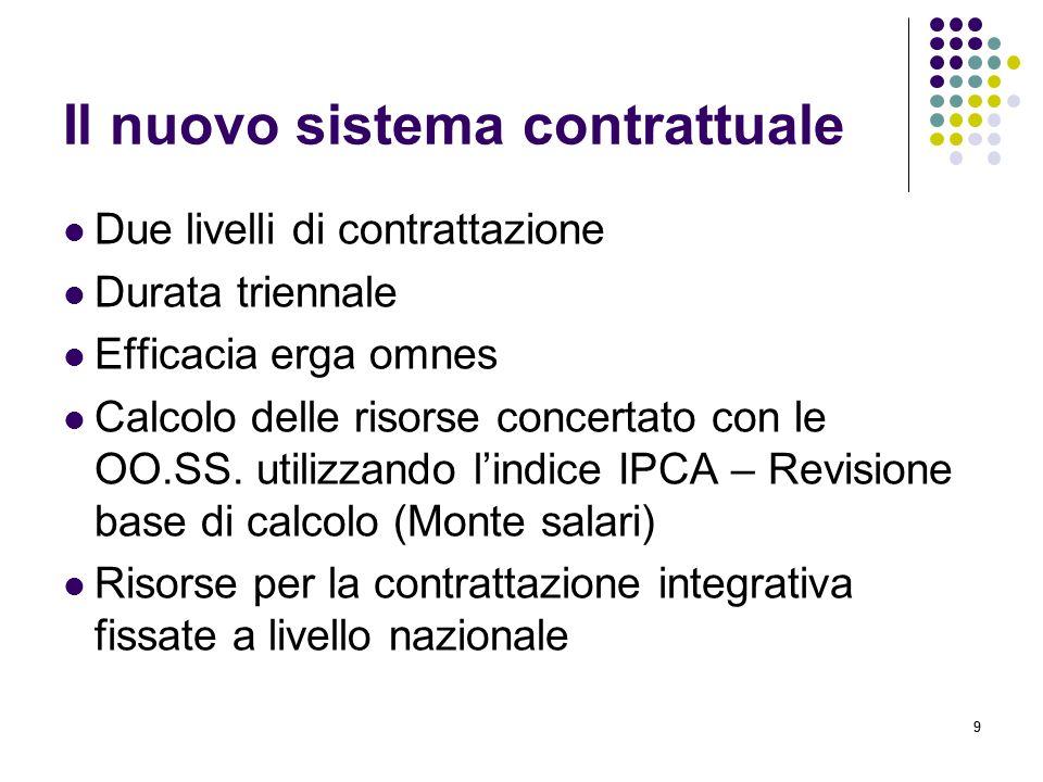 99 Il nuovo sistema contrattuale Due livelli di contrattazione Durata triennale Efficacia erga omnes Calcolo delle risorse concertato con le OO.SS.