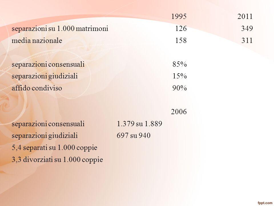 19952011 separazioni su 1.000 matrimoni126349 media nazionale158311 separazioni consensuali85% separazioni giudiziali15% affido condiviso90% 2006 sepa