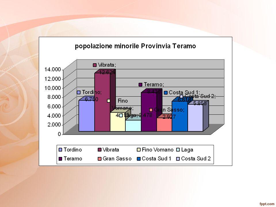 MINORE e FAMIGLIA COMPLESSITA'INTEGRAZIONE COSTRUZIONE RETE
