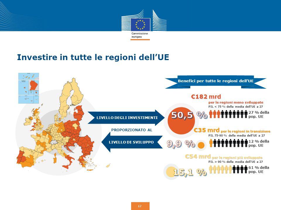 12 Investire in tutte le regioni dell'UE PROPORZIONATO AL Benefici per tutte le regioni dell'UE LIVELLO DEGLI INVESTIMENTI LIVELLO DI SVILUPPO €182 mr