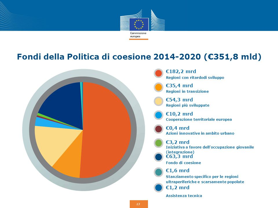 13 Fondi della Politica di coesione 2014-2020 (€351,8 mld) €182,2 mrd €35,4 mrd €54,3 mrd €10,2 mrd €0,4 mrd €3,2 mrd €63,3 mrd €1,6 mrd €1,2 mrd Regi