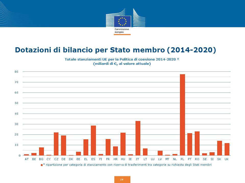 14 Dotazioni di bilancio per Stato membro (2014-2020)