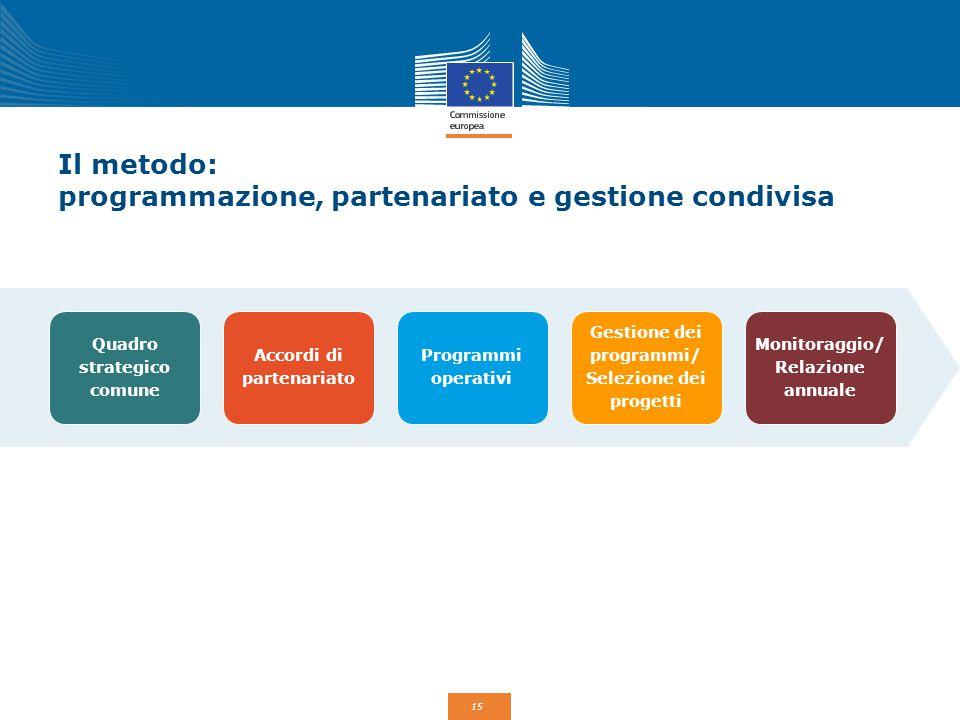 15 Il metodo: programmazione, partenariato e gestione condivisa Quadro strategico comune Accordi di partenariato Programmi operativi Gestione dei prog