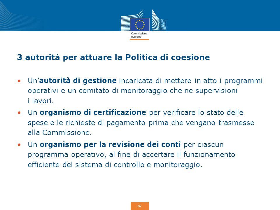 16 3 autorità per attuare la Politica di coesione Un'autorità di gestione incaricata di mettere in atto i programmi operativi e un comitato di monitor