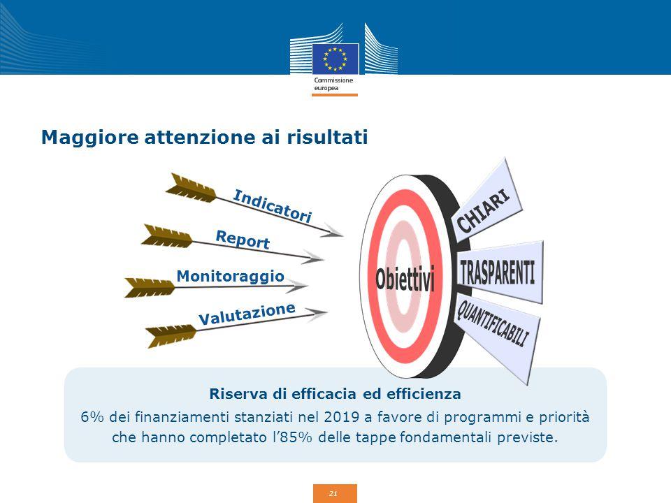 22 Un ruolo più rilevante per i partner nella pianificazione e nell'attuazione Codice di condotta europeo sul partenariato Un complesso comune di criteri per migliorare la consultazione, la partecipazione e il dialogo con i partner durante le fasi di pianificazione, attuazione, monitoraggio e valutazione dei progetti finanziati dai Fondi strutturali e di investimento europei (Fondi SIE).