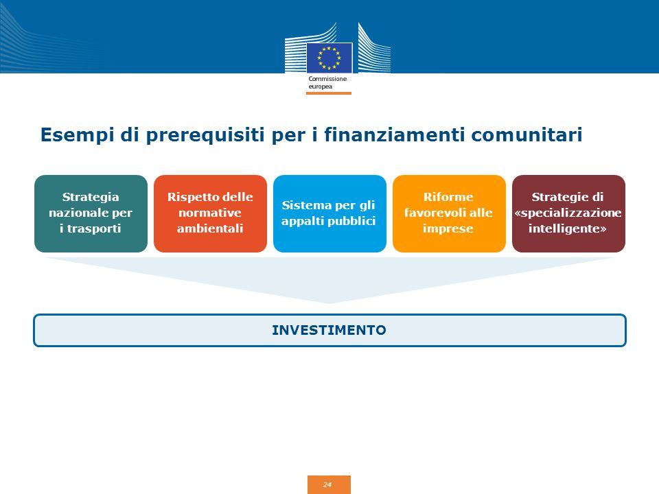 24 Esempi di prerequisiti per i finanziamenti comunitari INVESTIMENTO Strategia nazionale per i trasporti Riforme favorevoli alle imprese Rispetto del