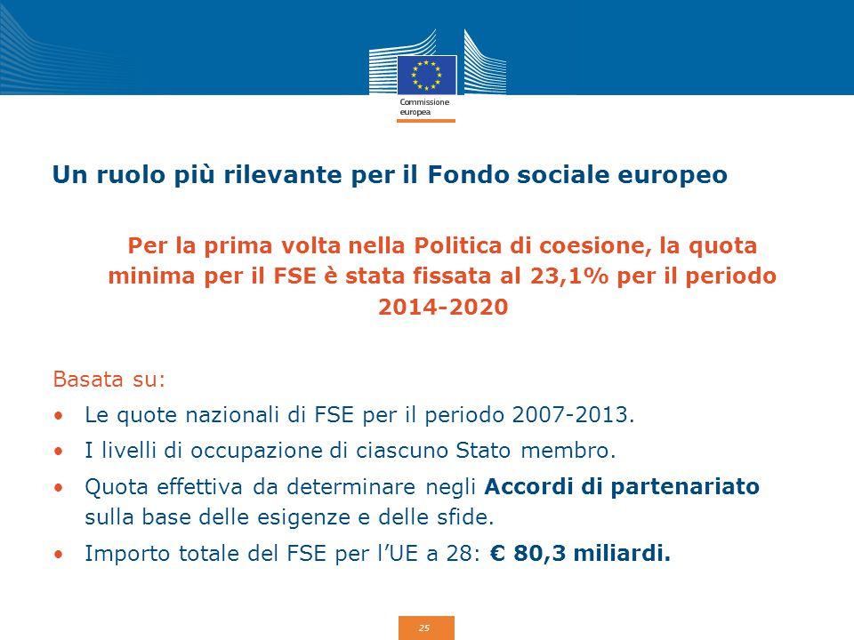25 Un ruolo più rilevante per il Fondo sociale europeo Per la prima volta nella Politica di coesione, la quota minima per il FSE è stata fissata al 23