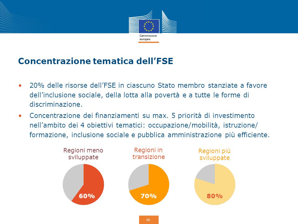 26 Concentrazione tematica dell'FSE 20% delle risorse dell'FSE in ciascuno Stato membro stanziate a favore dell'inclusione sociale, della lotta alla p