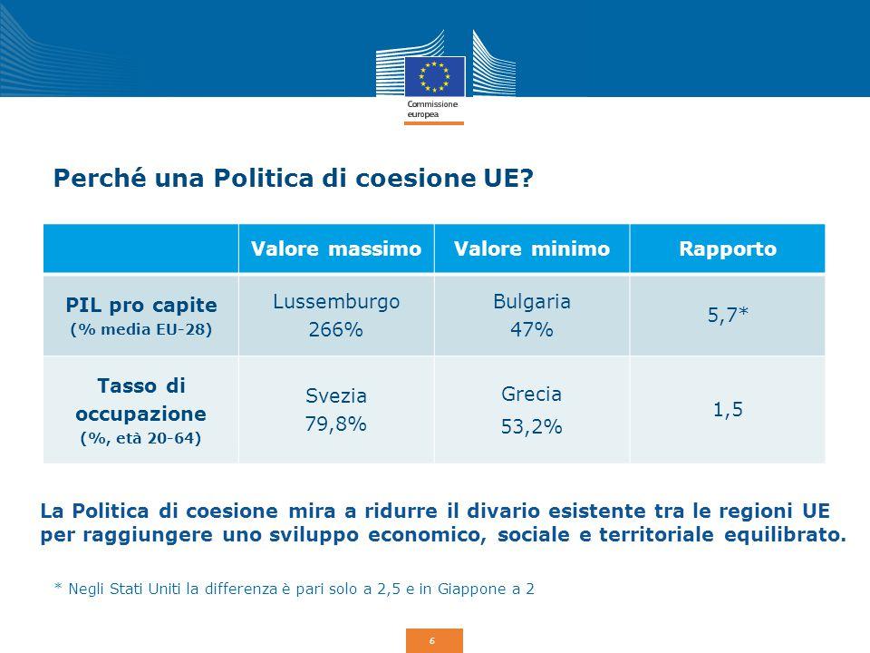 6 Perché una Politica di coesione UE? Valore massimoValore minimoRapporto PIL pro capite (% media EU-28) Lussemburgo 266% Bulgaria 47% 5,7* Tasso di o