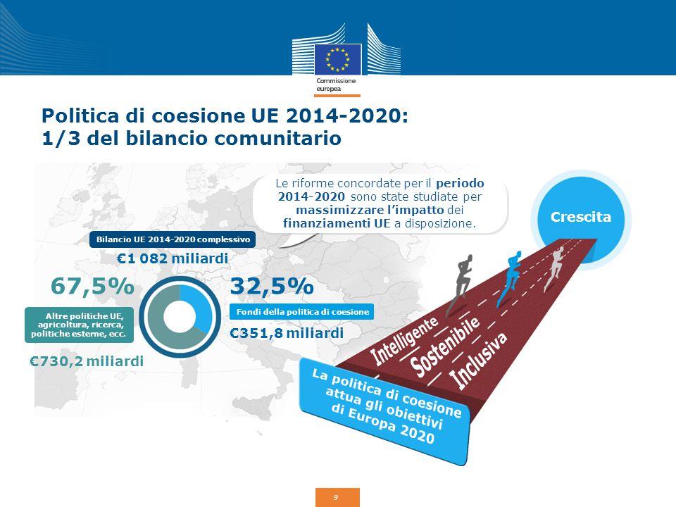 9 Politica di coesione UE 2014-2020: 1/3 del bilancio comunitario Le riforme concordate per il periodo 2014-2020 sono state studiate per massimizzare