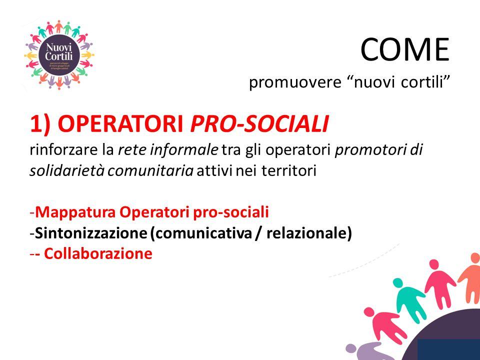 1) OPERATORI PRO-SOCIALI rinforzare la rete informale tra gli operatori promotori di solidarietà comunitaria attivi nei territori -Mappatura Operatori pro-sociali -Sintonizzazione (comunicativa / relazionale) -- Collaborazione COME promuovere nuovi cortili