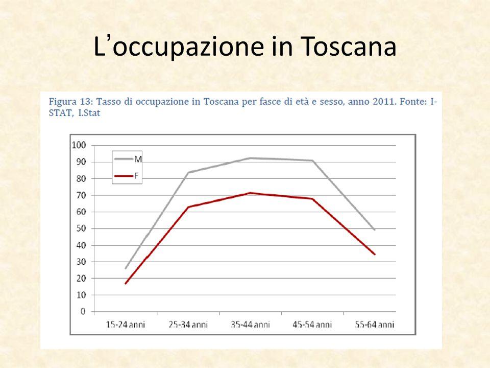 L'occupazione in Toscana