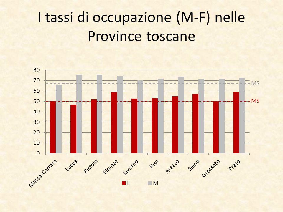 I tassi di occupazione (M-F) nelle Province toscane MS