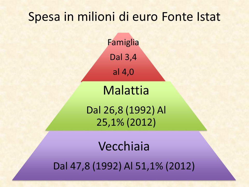 Spesa in milioni di euro Fonte Istat Famiglia Dal 3,4 al 4,0 Malattia Dal 26,8 (1992) Al 25,1% (2012) Vecchiaia Dal 47,8 (1992) Al 51,1% (2012)
