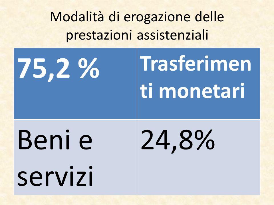 Modalità di erogazione delle prestazioni assistenziali 75,2 % Trasferimen ti monetari Beni e servizi 24,8%