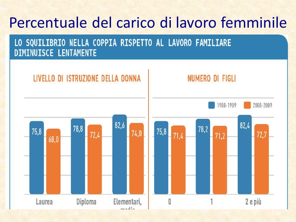 Percentuale del carico di lavoro femminile
