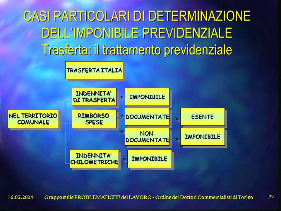 16.02.2004Gruppo sulle PROBLEMATICHE del LAVORO - Ordine dei Dottori Commercialisti di Torino 29 CASI PARTICOLARI DI DETERMINAZIONE DELL'IMPONIBILE PREVIDENZIALE Trasferta: il trattamento previdenziale TRASFERTA ITALIA NEL TERRITORIO COMUNALE COMUNALE INDENNITA' DI TRASFERTA INDENNITA' RIMBORSOSPESERIMBORSOSPESE IMPONIBILEIMPONIBILE DOCUMENTATEDOCUMENTATE INDENNITA'CHILOMETRICHEINDENNITA'CHILOMETRICHE NONDOCUMENTATENONDOCUMENTATE ESENTEESENTE IMPONIBILEIMPONIBILE IMPONIBILEIMPONIBILE