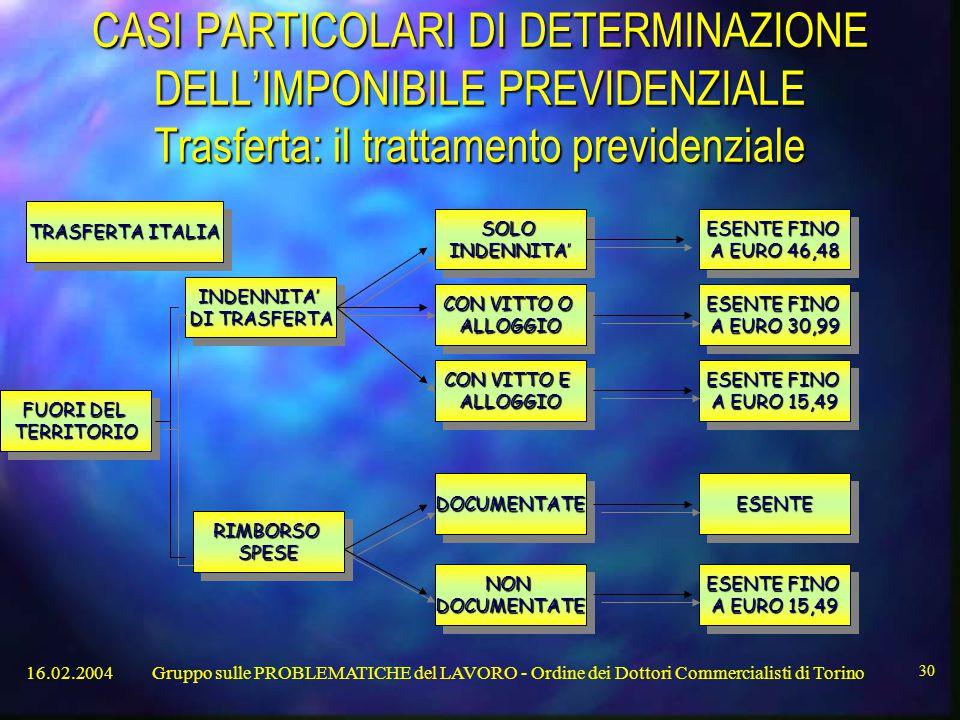 16.02.2004Gruppo sulle PROBLEMATICHE del LAVORO - Ordine dei Dottori Commercialisti di Torino 30 CASI PARTICOLARI DI DETERMINAZIONE DELL'IMPONIBILE PREVIDENZIALE Trasferta: il trattamento previdenziale CON VITTO E ALLOGGIO ALLOGGIO SOLOINDENNITA'SOLOINDENNITA' ESENTE FINO A EURO 30,99 ESENTE FINO A EURO 30,99 NONDOCUMENTATENONDOCUMENTATE ESENTE FINO A EURO 46,48 ESENTE FINO A EURO 46,48 DOCUMENTATEDOCUMENTATE CON VITTO O ALLOGGIO ALLOGGIO ESENTE FINO A EURO 15,49 ESENTE FINO A EURO 15,49 ESENTE FINO A EURO 15,49 ESENTE FINO A EURO 15,49 ESENTEESENTE FUORI DEL TERRITORIO TERRITORIO INDENNITA' DI TRASFERTA INDENNITA' RIMBORSOSPESERIMBORSOSPESE TRASFERTA ITALIA