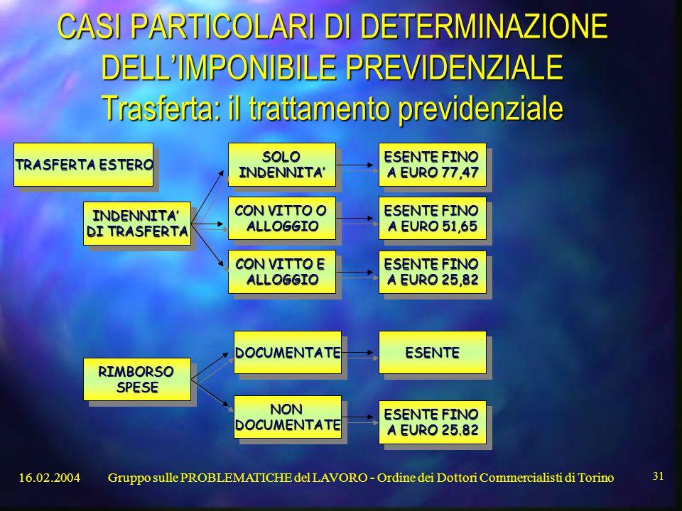 16.02.2004Gruppo sulle PROBLEMATICHE del LAVORO - Ordine dei Dottori Commercialisti di Torino 31 CASI PARTICOLARI DI DETERMINAZIONE DELL'IMPONIBILE PREVIDENZIALE Trasferta: il trattamento previdenziale ESENTE FINO A EURO 51,65 ESENTE FINO A EURO 51,65 ESENTE FINO A EURO 77,47 ESENTE FINO A EURO 77,47 ESENTE FINO A EURO 25,82 ESENTE FINO A EURO 25,82 ESENTE FINO A EURO 25.82 ESENTE FINO A EURO 25.82 ESENTEESENTE INDENNITA' DI TRASFERTA INDENNITA' RIMBORSOSPESERIMBORSOSPESE TRASFERTA ESTERO CON VITTO E ALLOGGIO ALLOGGIO SOLOINDENNITA'SOLOINDENNITA' CON VITTO O ALLOGGIO ALLOGGIO NONDOCUMENTATENONDOCUMENTATE DOCUMENTATEDOCUMENTATE