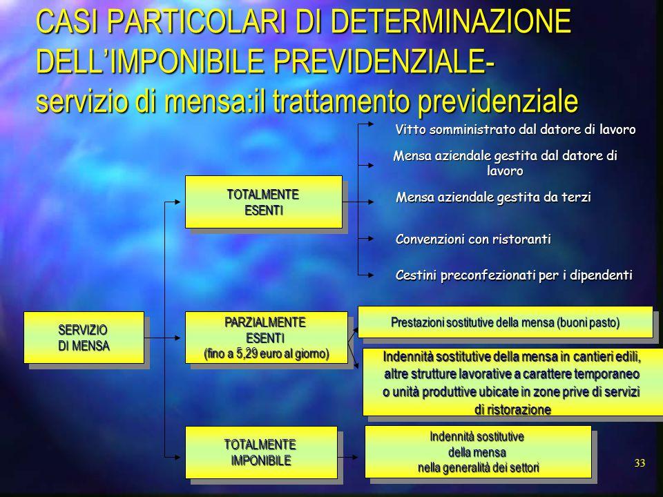 33 CASI PARTICOLARI DI DETERMINAZIONE DELL'IMPONIBILE PREVIDENZIALE- servizio di mensa:il trattamento previdenziale SERVIZIO DI MENSA SERVIZIO TOTALMENTEESENTITOTALMENTEESENTI PARZIALMENTEESENTI (fino a 5,29 euro al giorno) PARZIALMENTEESENTI TOTALMENTEIMPONIBILETOTALMENTEIMPONIBILE Indennità sostitutive della mensa nella generalità dei settori Indennità sostitutive della mensa nella generalità dei settori Indennità sostitutive della mensa in cantieri edili, altre strutture lavorative a carattere temporaneo o unità produttive ubicate in zone prive di servizi di ristorazione Indennità sostitutive della mensa in cantieri edili, altre strutture lavorative a carattere temporaneo o unità produttive ubicate in zone prive di servizi di ristorazione Prestazioni sostitutive della mensa (buoni pasto) Vitto somministrato dal datore di lavoro Mensa aziendale gestita dal datore di lavoro Mensa aziendale gestita da terzi Convenzioni con ristoranti Cestini preconfezionati per i dipendenti