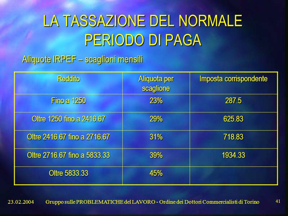 23.02.2004Gruppo sulle PROBLEMATICHE del LAVORO - Ordine dei Dottori Commercialisti di Torino 41 LA TASSAZIONE DEL NORMALE PERIODO DI PAGA Aliquote IRPEF – scaglioni mensili Reddito Aliquota per scaglione Imposta corrispondente Fino a 1250 23%287.5 Oltre 1250 fino a 2416.67 29%625.83 Oltre 2416.67 fino a 2716.67 31%718.83 Oltre 2716.67 fino a 5833.33 39%1934.33 Oltre 5833.33 45%