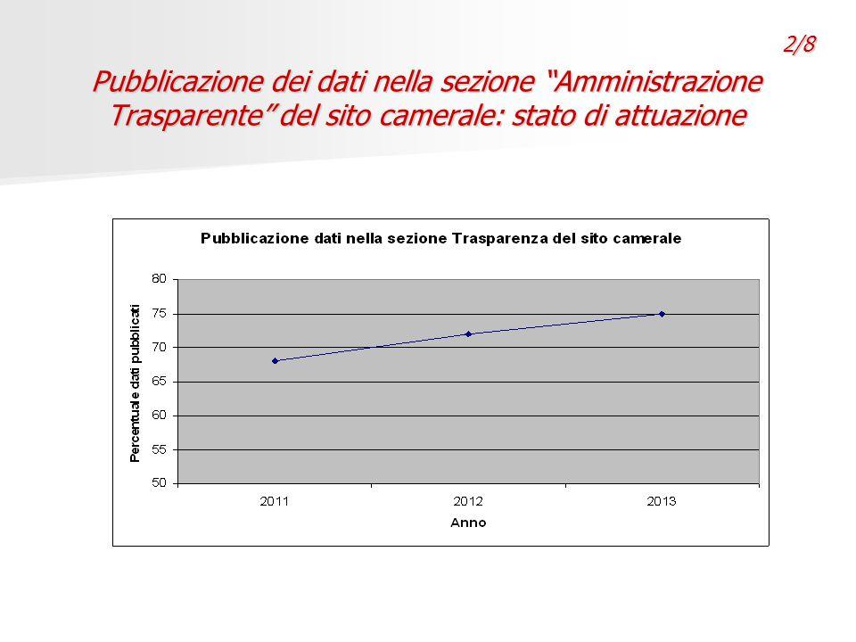 Pubblicazione dei dati nella sezione Amministrazione Trasparente del sito camerale: stato di attuazione 2/8