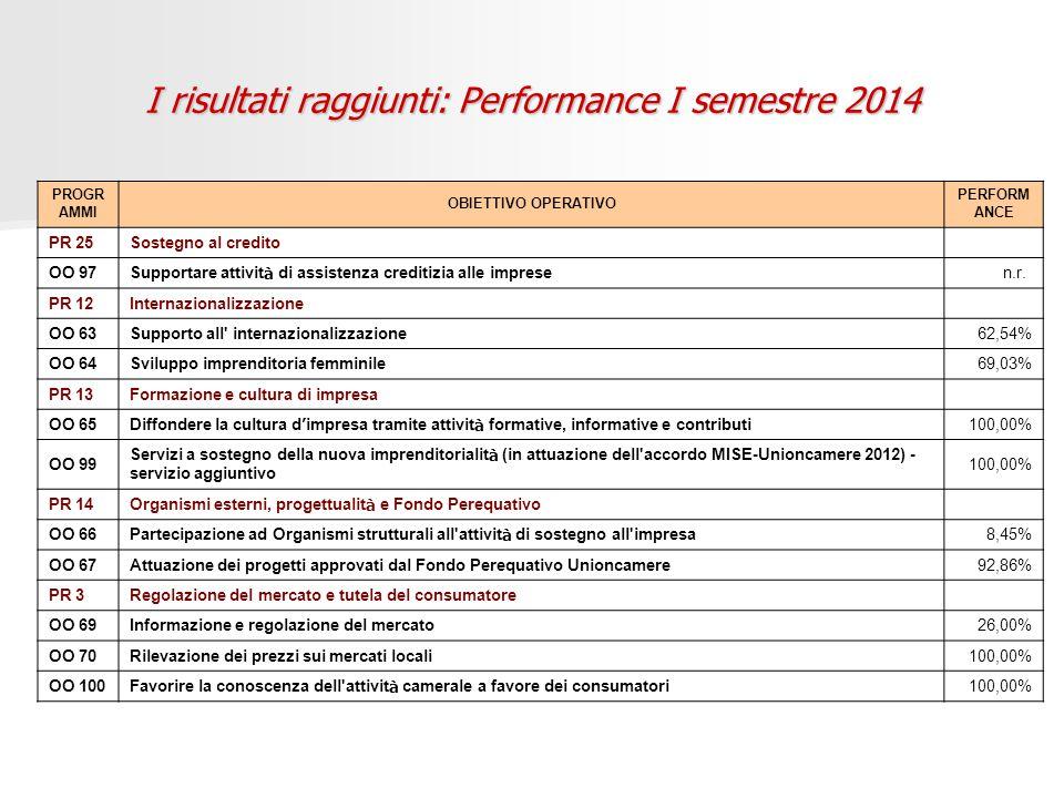 I risultati raggiunti: Performance I semestre 2014 PROGR AMMI OBIETTIVO OPERATIVO PERFORM ANCE PR 25Sostegno al credito OO 97 Supportare attivit à di assistenza creditizia alle imprese n.r.