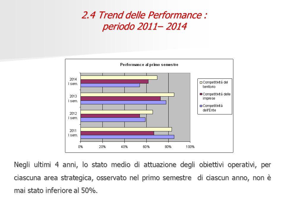2.4 Trend delle Performance : periodo 2011– 2014 Negli ultimi 4 anni, lo stato medio di attuazione degli obiettivi operativi, per ciascuna area strategica, osservato nel primo semestre di ciascun anno, non è mai stato inferiore al 50%.
