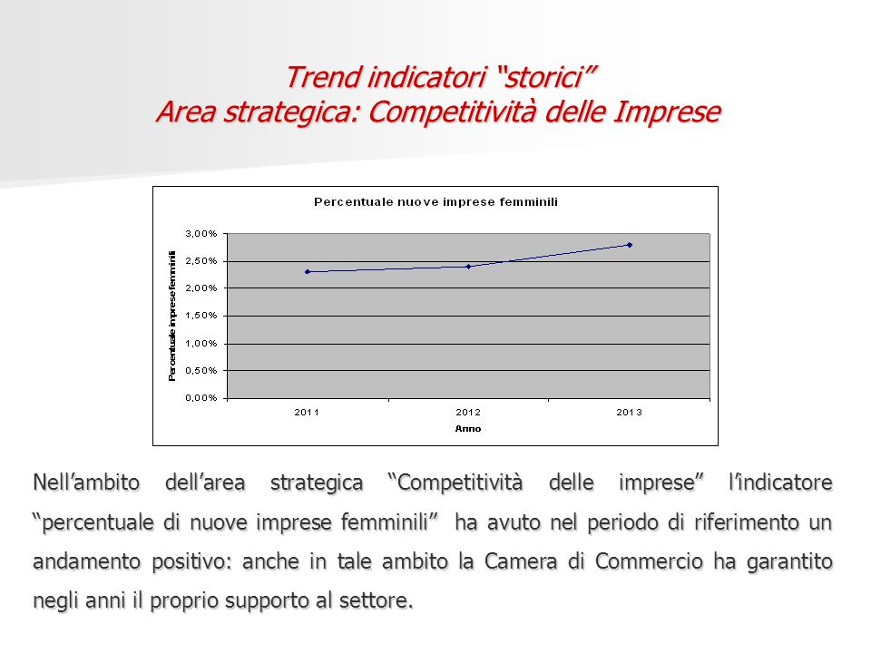 Trend indicatori storici Area strategica: Competitività delle Imprese Nell'ambito dell'area strategica Competitività delle imprese l'indicatore percentuale di nuove imprese femminili ha avuto nel periodo di riferimento un andamento positivo: anche in tale ambito la Camera di Commercio ha garantito negli anni il proprio supporto al settore.