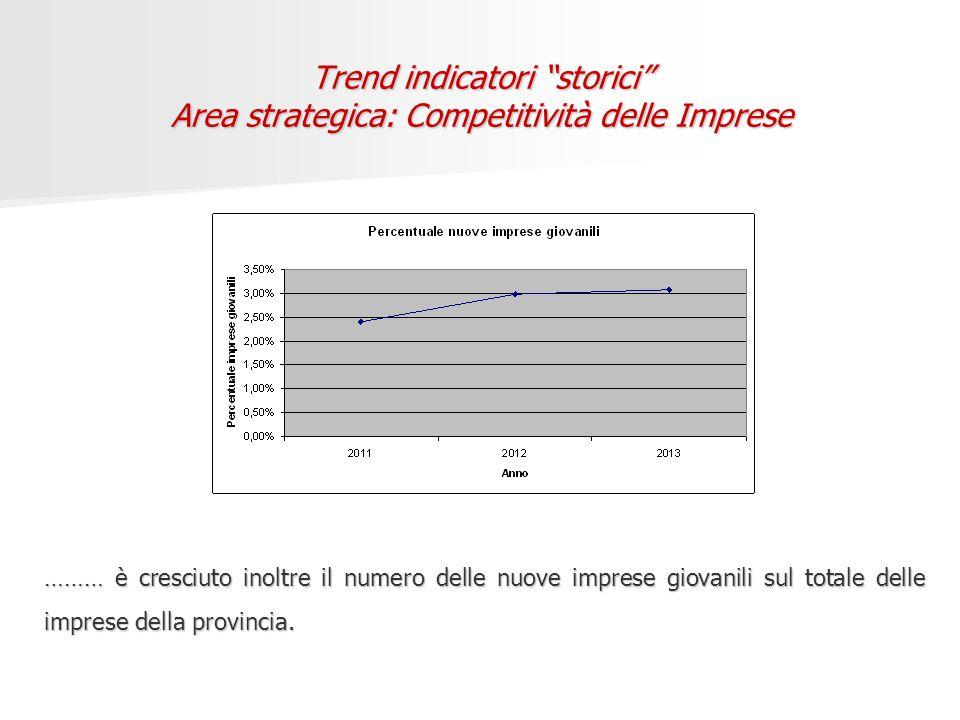Trend indicatori storici Area strategica: Competitività delle Imprese ……… è cresciuto inoltre il numero delle nuove imprese giovanili sul totale delle imprese della provincia.