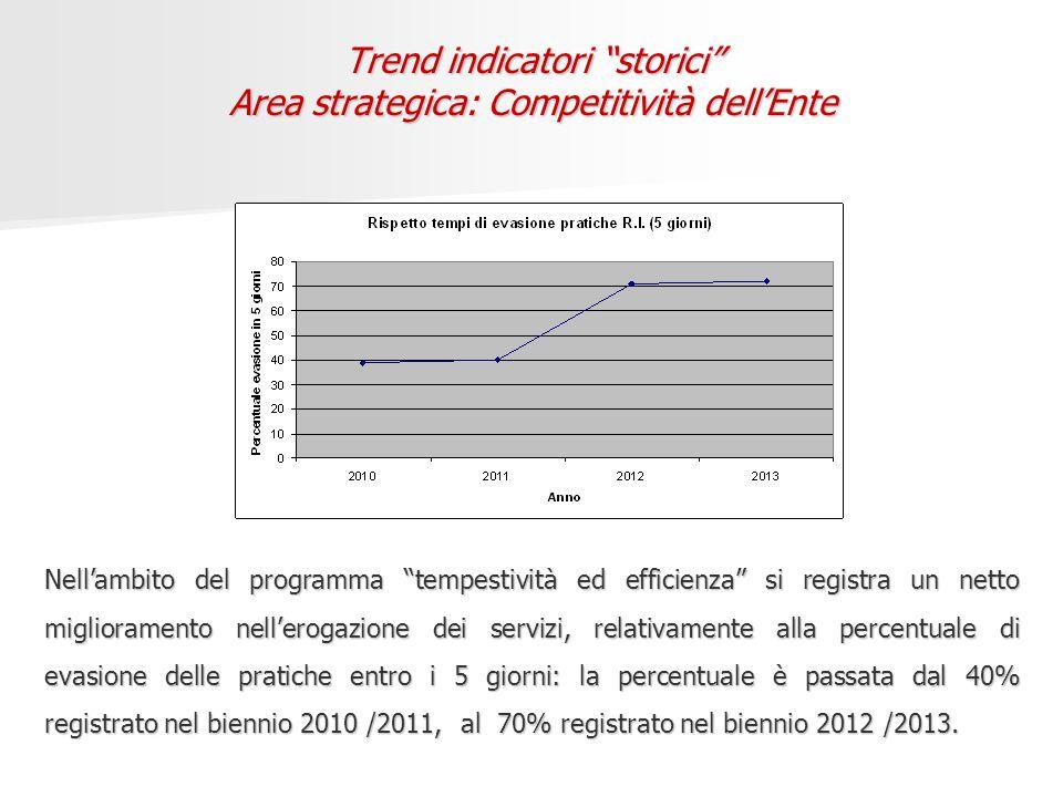 Trend indicatori storici Area strategica: Competitività dell'Ente Nell'ambito del programma tempestività ed efficienza si registra un netto miglioramento nell'erogazione dei servizi, relativamente alla percentuale di evasione delle pratiche entro i 5 giorni: la percentuale è passata dal 40% registrato nel biennio 2010 /2011, al 70% registrato nel biennio 2012 /2013.