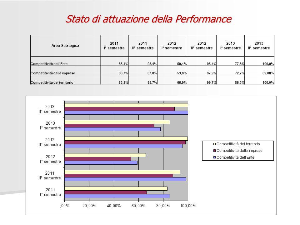 Stato di attuazione della Performance Area Strategica 2011 I° semestre 2011 II° semestre 2012 I° semestre 2012 II° semestre 2013 I° semestre 2013 II° semestre Competitività dell Ente85,4%98,4%59,1%95,4%77,8%100,0% Competitività delle imprese66,7%87,8%53,8%97,9%72,7%89,08% Competitività del territorio83,2%93,7%65,9%99,7%85,3%100,0%