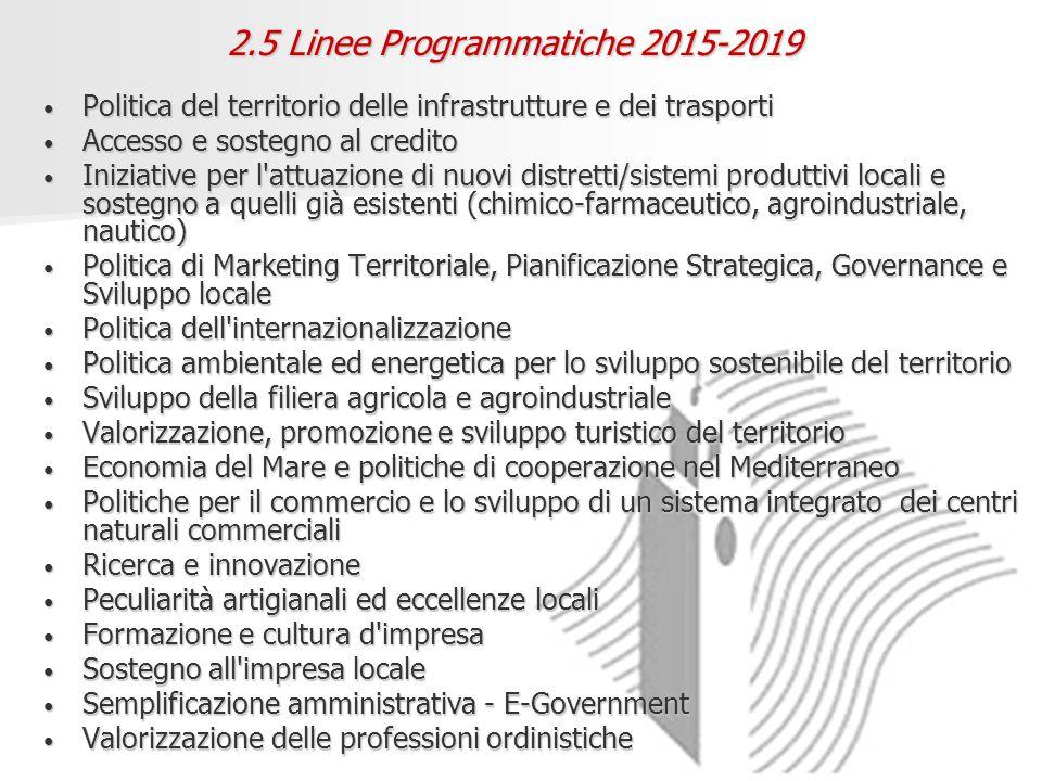 2.5 Linee Programmatiche 2015-2019 Politica del territorio delle infrastrutture e dei trasporti Politica del territorio delle infrastrutture e dei trasporti Accesso e sostegno al credito Accesso e sostegno al credito Iniziative per l attuazione di nuovi distretti/sistemi produttivi locali e sostegno a quelli già esistenti (chimico-farmaceutico, agroindustriale, nautico) Iniziative per l attuazione di nuovi distretti/sistemi produttivi locali e sostegno a quelli già esistenti (chimico-farmaceutico, agroindustriale, nautico) Politica di Marketing Territoriale, Pianificazione Strategica, Governance e Sviluppo locale Politica di Marketing Territoriale, Pianificazione Strategica, Governance e Sviluppo locale Politica dell internazionalizzazione Politica dell internazionalizzazione Politica ambientale ed energetica per lo sviluppo sostenibile del territorio Politica ambientale ed energetica per lo sviluppo sostenibile del territorio Sviluppo della filiera agricola e agroindustriale Sviluppo della filiera agricola e agroindustriale Valorizzazione, promozione e sviluppo turistico del territorio Valorizzazione, promozione e sviluppo turistico del territorio Economia del Mare e politiche di cooperazione nel Mediterraneo Economia del Mare e politiche di cooperazione nel Mediterraneo Politiche per il commercio e lo sviluppo di un sistema integrato dei centri naturali commerciali Politiche per il commercio e lo sviluppo di un sistema integrato dei centri naturali commerciali Ricerca e innovazione Ricerca e innovazione Peculiarità artigianali ed eccellenze locali Peculiarità artigianali ed eccellenze locali Formazione e cultura d impresa Formazione e cultura d impresa Sostegno all impresa locale Sostegno all impresa locale Semplificazione amministrativa - E-Government Semplificazione amministrativa - E-Government Valorizzazione delle professioni ordinistiche Valorizzazione delle professioni ordinistiche