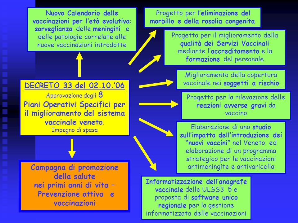 DECRETO 33 del 02.10.'06 Approvazione degli 8 Piani Operativi Specifici per il miglioramento del sistema vaccinale veneto.