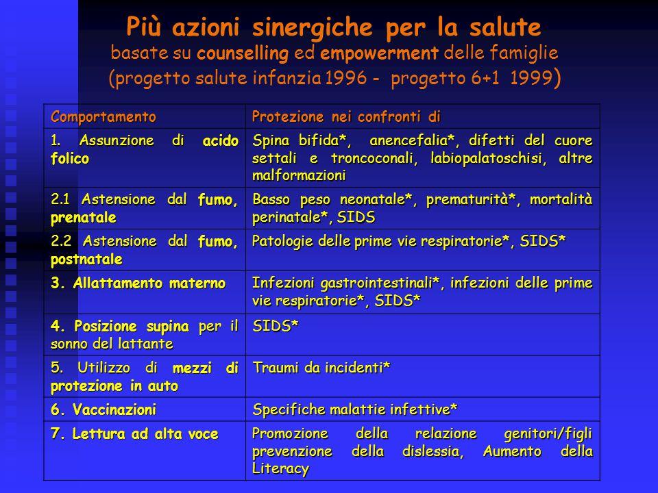 Più azioni sinergiche per la salute basate su counselling ed empowerment delle famiglie (progetto salute infanzia 1996 - progetto 6+1 1999 ) Comportamento Protezione nei confronti di 1.