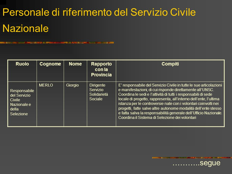 Personale di riferimento del Servizio Civile Nazionale RuoloCognomeNomeRapporto con la Provincia Compiti Responsabile del Servizio Civile Nazionale e