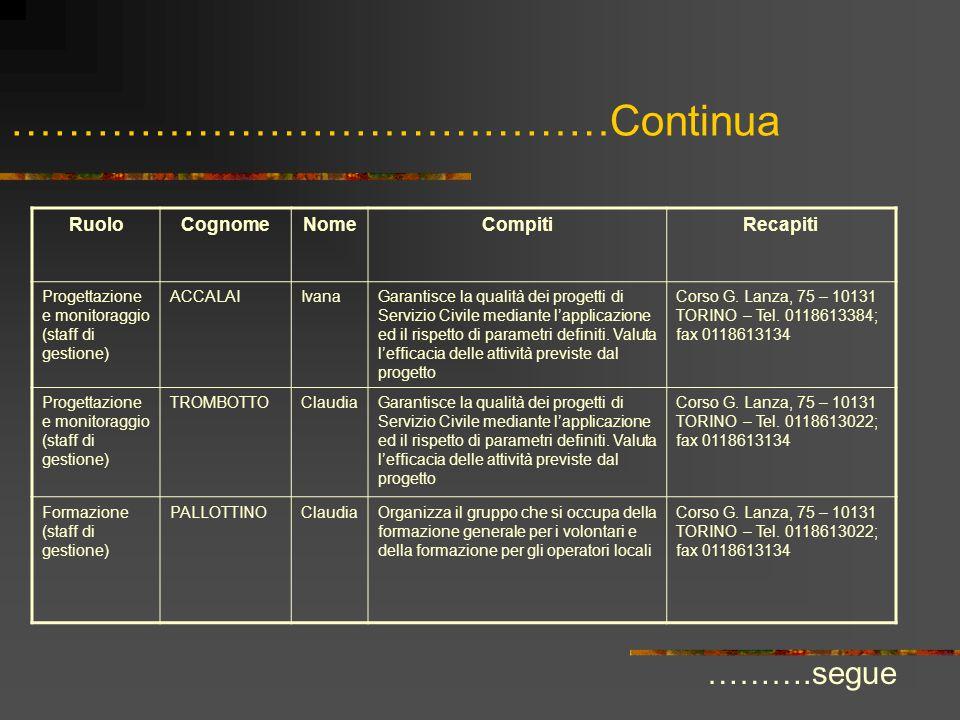 ……………………………………Continua RuoloCognomeNomeCompitiRecapiti Progettazione e monitoraggio (staff di gestione) ACCALAIIvanaGarantisce la qualità dei progetti