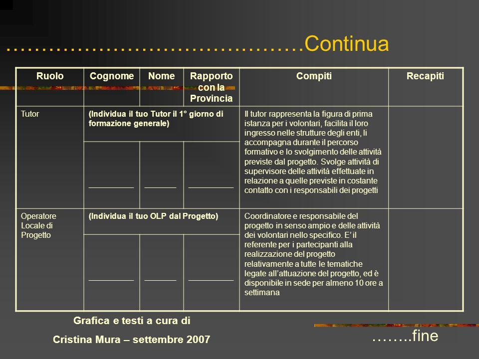 ……………………………………Continua ……..fine Grafica e testi a cura di Cristina Mura – settembre 2007 RuoloCognomeNomeRapporto con la Provincia CompitiRecapiti Tut
