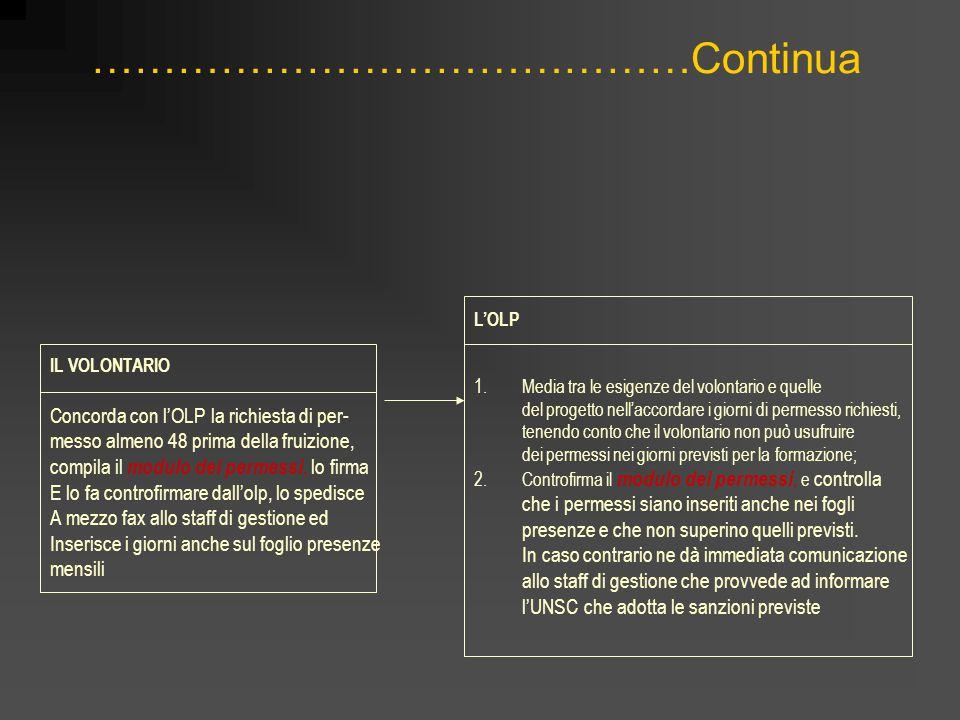 ……………………………………Continua IL VOLONTARIO Concorda con l'OLP la richiesta di per- messo almeno 48 prima della fruizione, compila il modulo dei permessi, lo