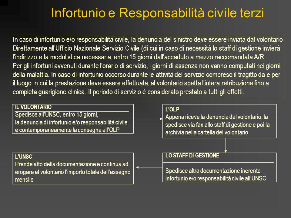Infortunio e Responsabilità civile terzi IL VOLONTARIO Spedisce all'UNSC, entro 15 giorni, la denuncia di infortunio e/o responsabilità civile e conte