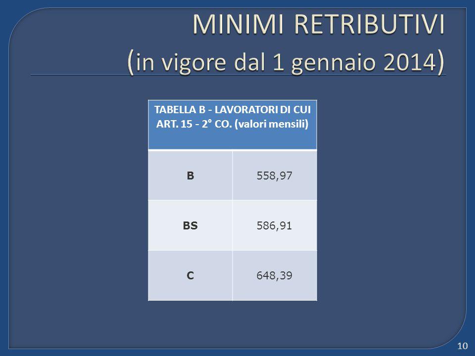 TABELLA B - LAVORATORI DI CUI ART. 15 - 2° CO. (valori mensili) B558,97 BS586,91 C648,39 10