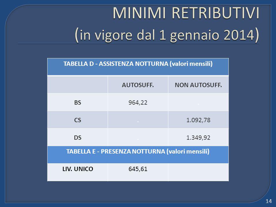 TABELLA D - ASSISTENZA NOTTURNA (valori mensili) AUTOSUFF.NON AUTOSUFF. BS964,22. CS.1.092,78 DS.1.349,92 TABELLA E - PRESENZA NOTTURNA (valori mensil