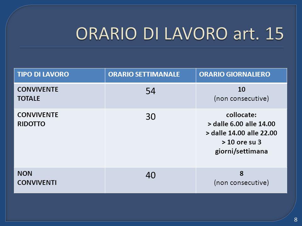TIPO DI LAVOROORARIO SETTIMANALEORARIO GIORNALIERO CONVIVENTE TOTALE 54 10 (non consecutive) CONVIVENTE RIDOTTO 30 collocate: > dalle 6.00 alle 14.00