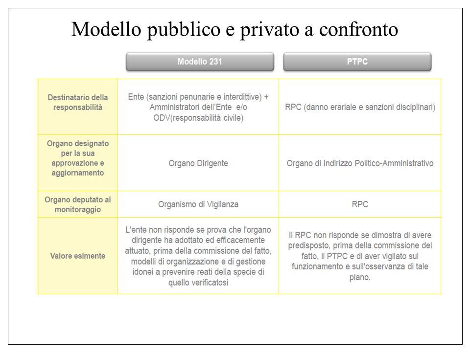 Modello pubblico e privato a confronto