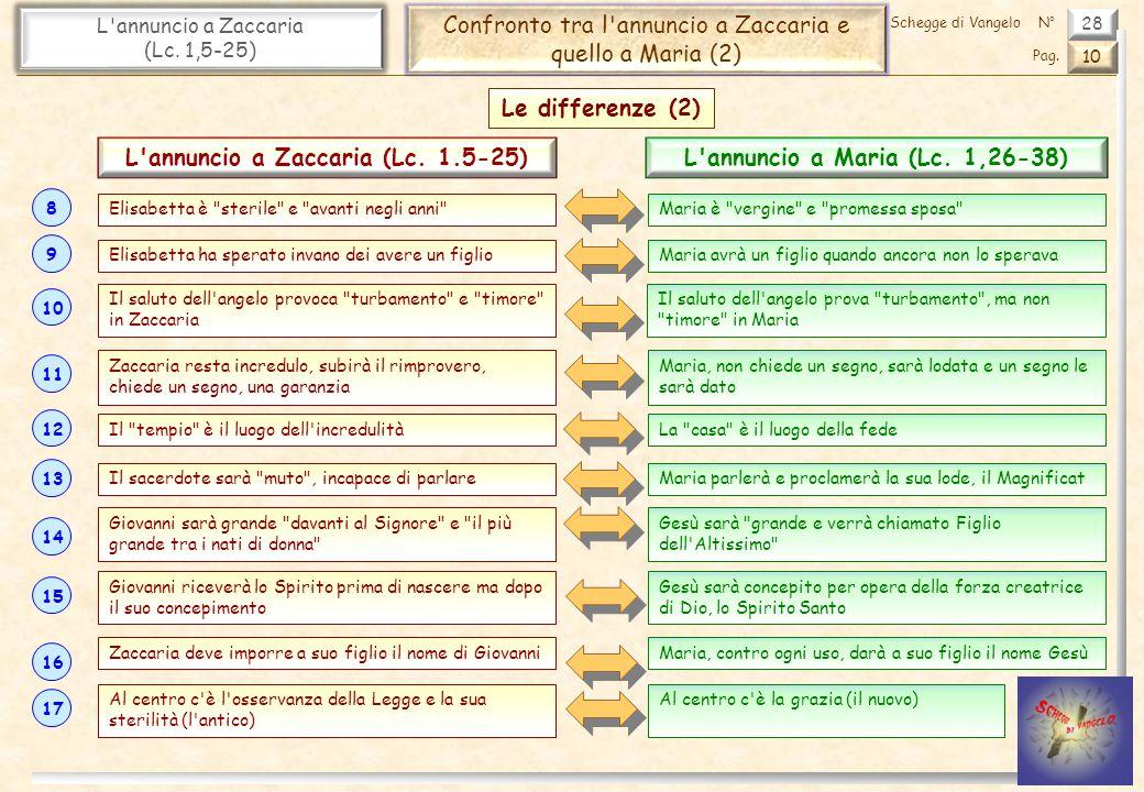 28 L annuncio a Zaccaria (Lc.