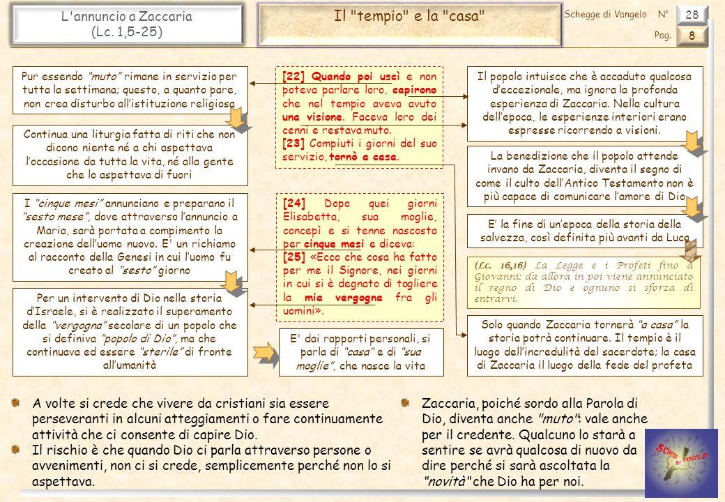 28 L annuncio a Zaccaria (Lc.1,5-25) Il tempio e la casa 8 Pag.