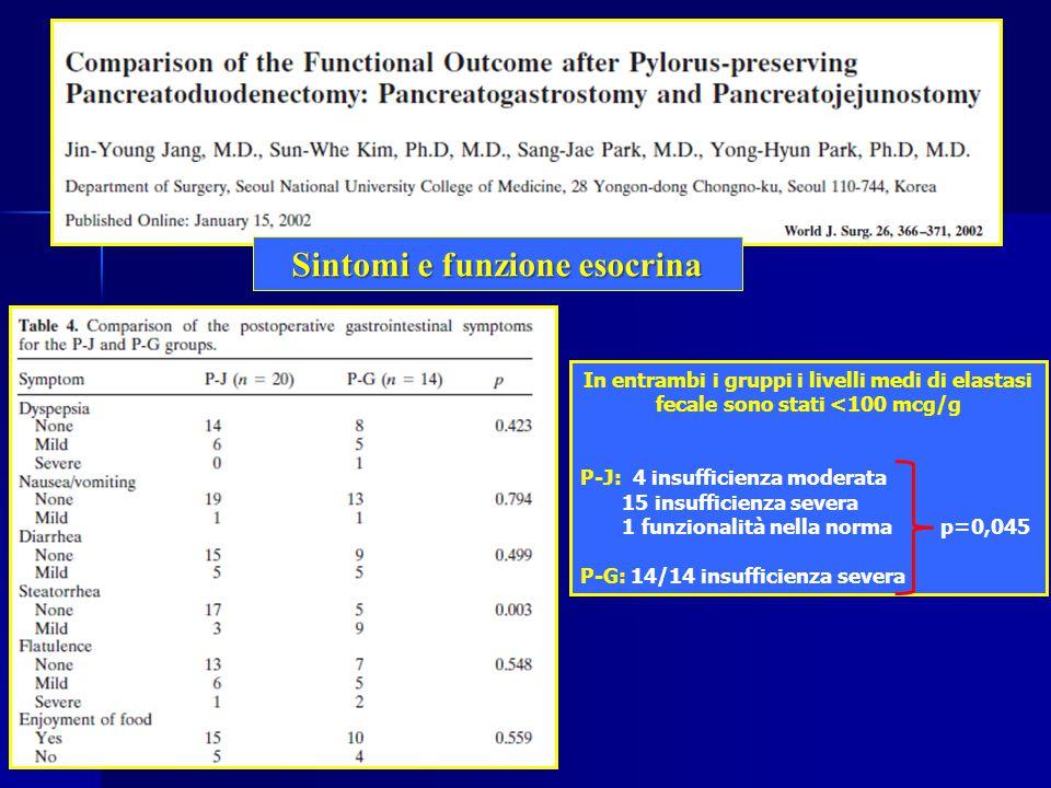 Sintomi e funzione esocrina In entrambi i gruppi i livelli medi di elastasi fecale sono stati <100 mcg/g P-J: 4 insufficienza moderata 15 insufficienza severa 1 funzionalità nella norma p=0,045 P-G: 14/14 insufficienza severa